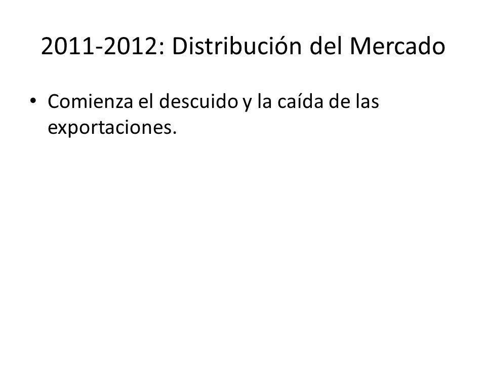 2011-2012: Distribución del Mercado