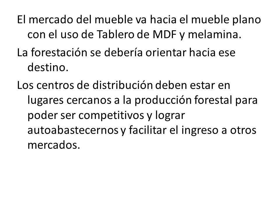 El mercado del mueble va hacia el mueble plano con el uso de Tablero de MDF y melamina.