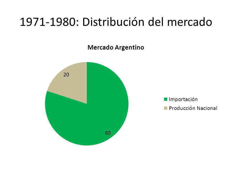 1971-1980: Distribución del mercado