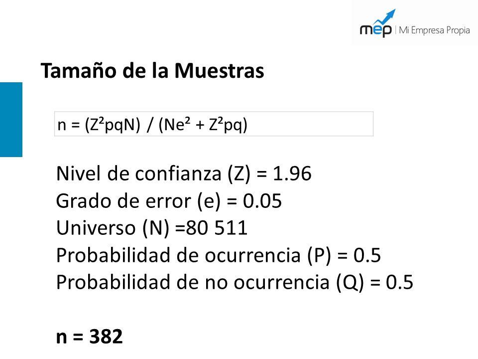 Tamaño de la Muestras Nivel de confianza (Z) = 1.96