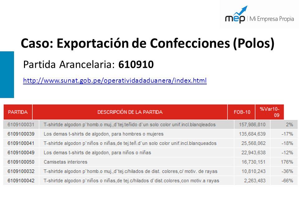 Caso: Exportación de Confecciones (Polos)