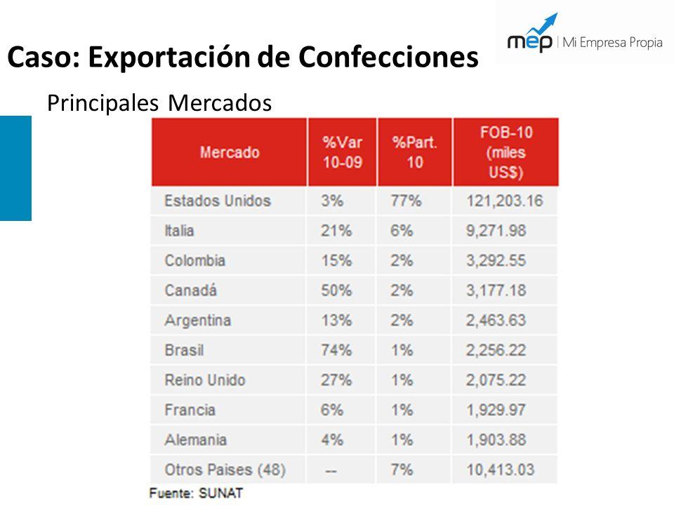 Caso: Exportación de Confecciones