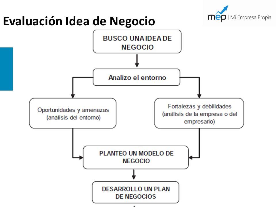 Evaluación Idea de Negocio