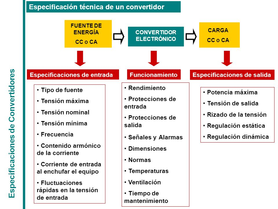CONVERTIDOR ELECTRÓNICO