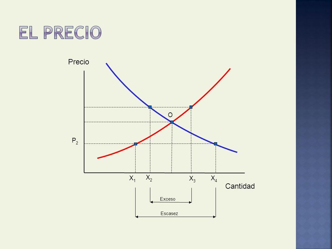 El precio Precio O P2 X1 X2 X3 X4 Cantidad Exceso Escasez