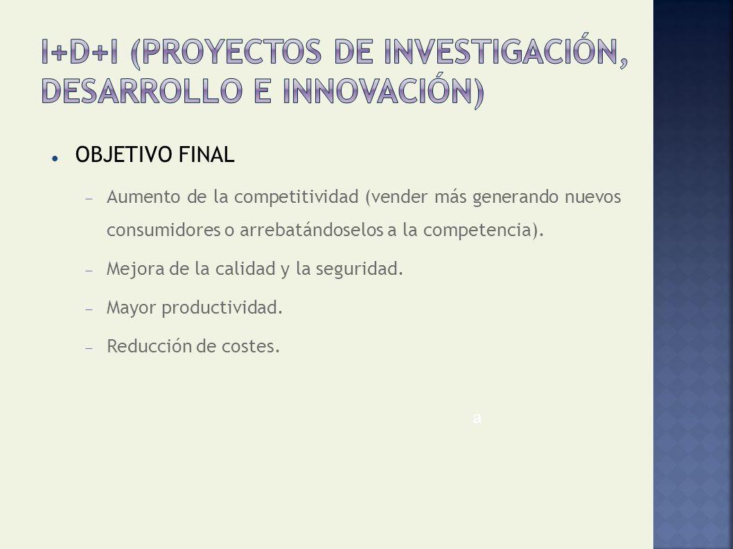 I+D+I (Proyectos de investigación, desarrollo e innovación)