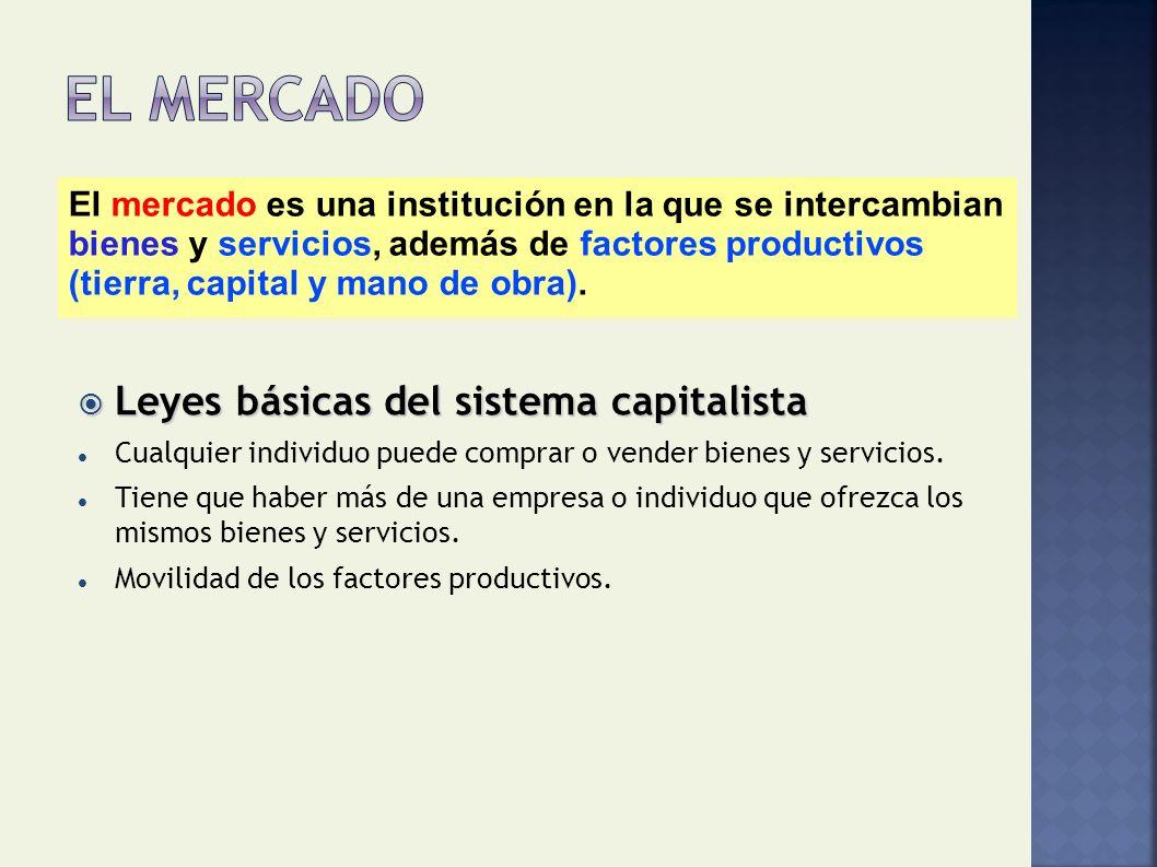 El mercado Leyes básicas del sistema capitalista