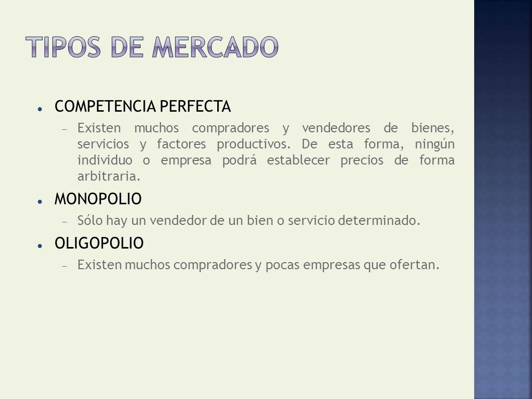 Tipos de mercado COMPETENCIA PERFECTA MONOPOLIO OLIGOPOLIO