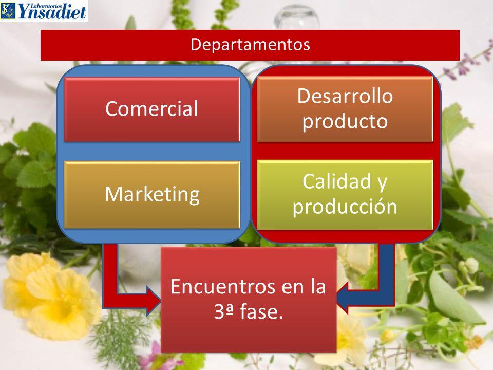 Desarrollo producto Comercial Calidad y producción Marketing