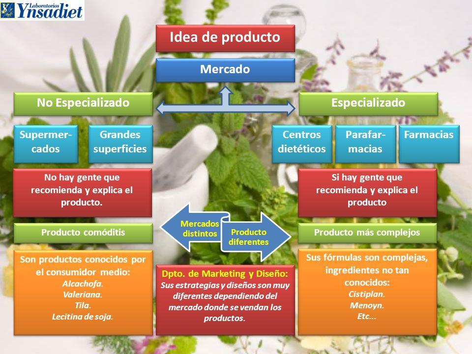 Idea de producto Mercado Especializado No Especializado Supermer-cados