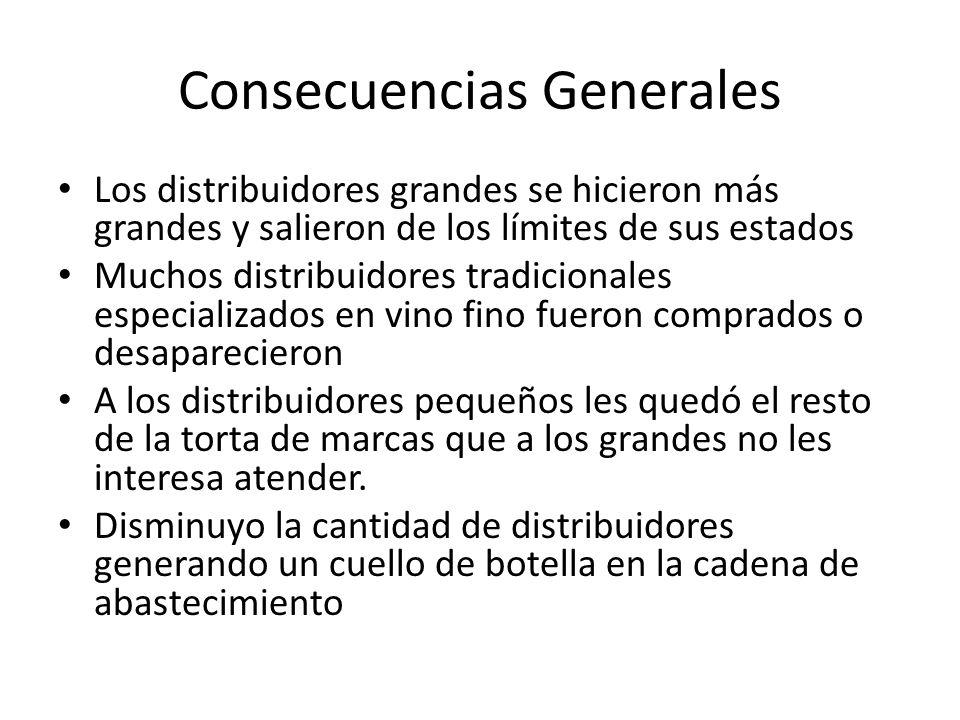 Consecuencias Generales