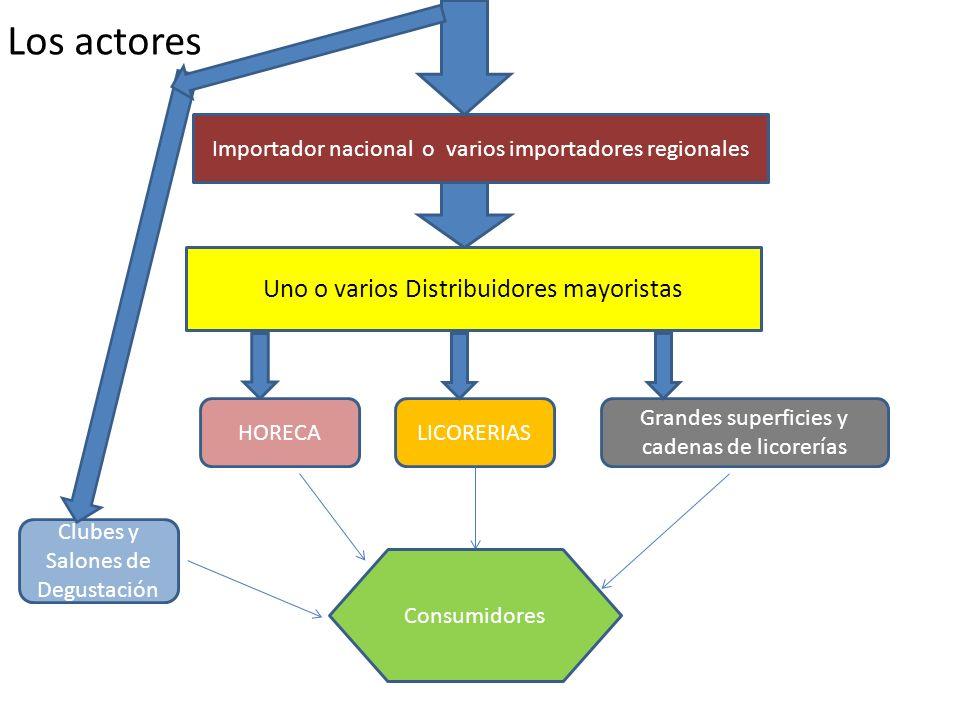 Los actores Uno o varios Distribuidores mayoristas