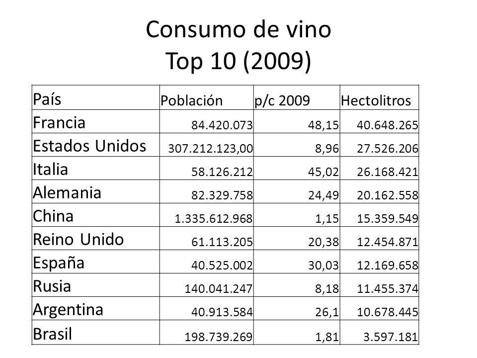 Consumo de vino Top 10 (2009) País Francia Estados Unidos Italia