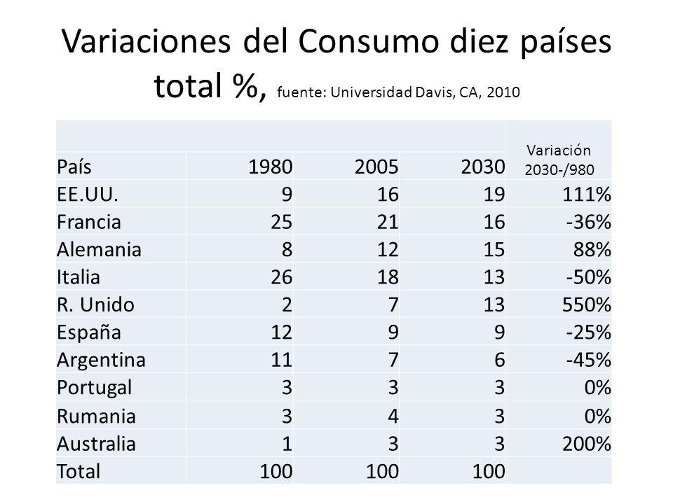 Variaciones del Consumo diez países total %, fuente: Universidad Davis, CA, 2010