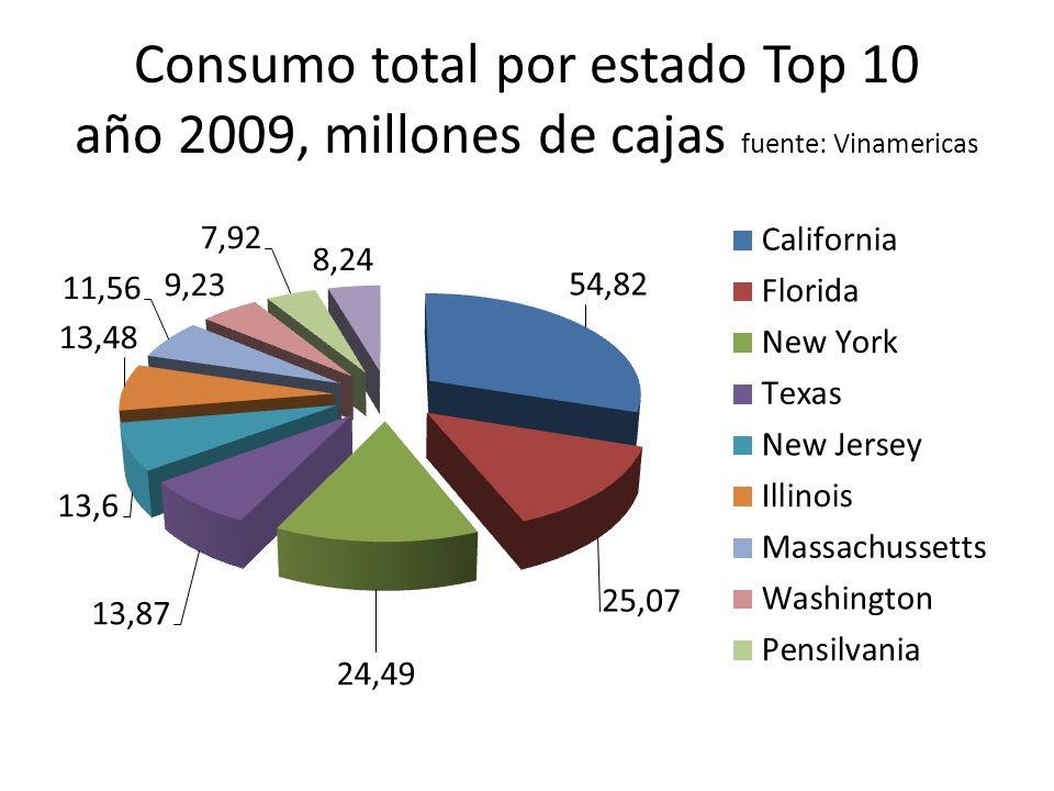 Consumo total por estado Top 10 año 2009, millones de cajas fuente: Vinamericas