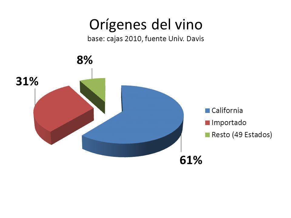 Orígenes del vino base: cajas 2010, fuente Univ. Davis