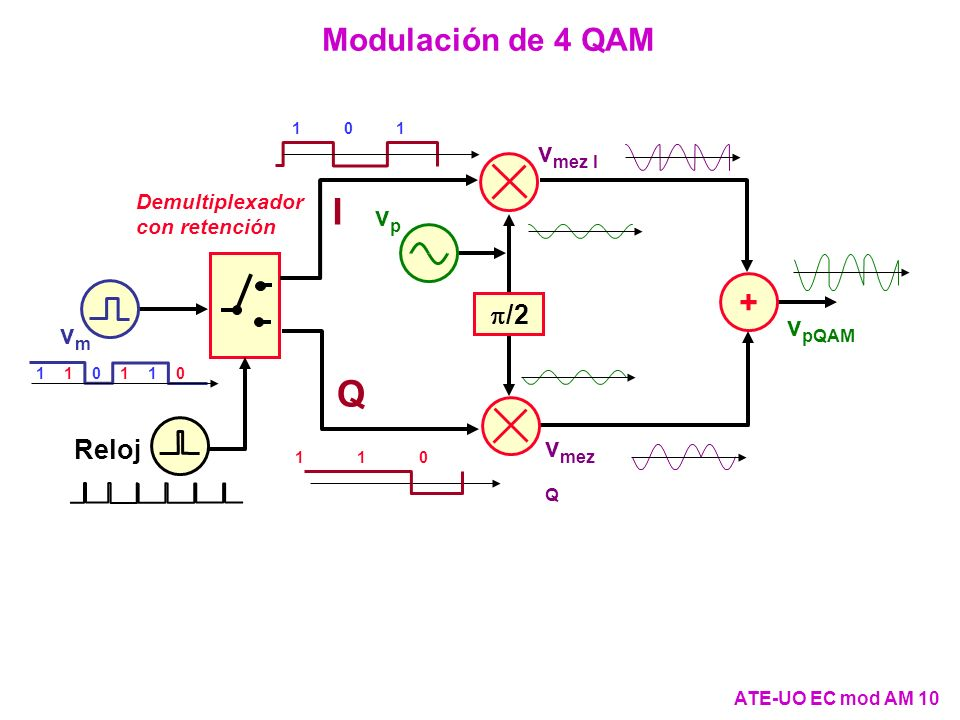I Q Modulación de 4 QAM + vmez I vp p/2 vpQAM vm vmez Q Reloj