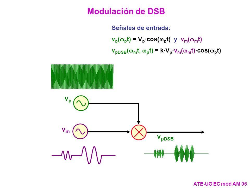 Modulación de DSB vp vm vpDSB Señales de entrada: