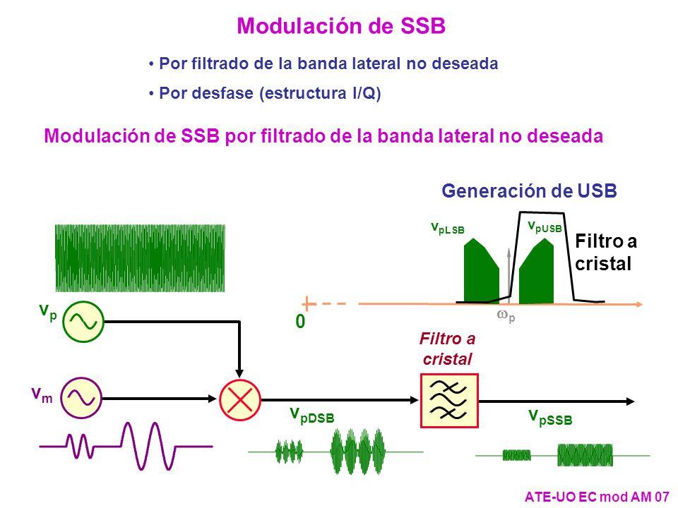 Modulación de SSB Por filtrado de la banda lateral no deseada. Por desfase (estructura I/Q)