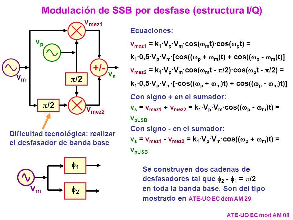 Modulación de SSB por desfase (estructura I/Q)