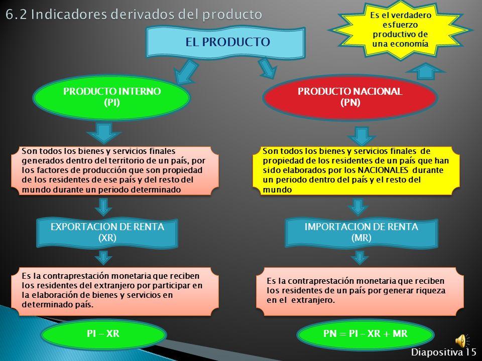 6.2 Indicadores derivados del producto