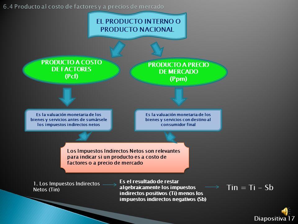 6.4 Producto al costo de factores y a precios de mercado