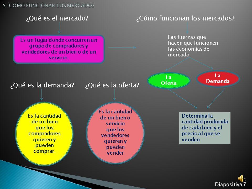 5. COMO FUNCIONAN LOS MERCADOS