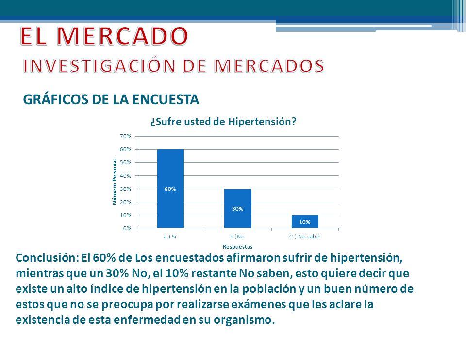 EL MERCADO INVESTIGACIÓN DE MERCADOS GRÁFICOS DE LA ENCUESTA