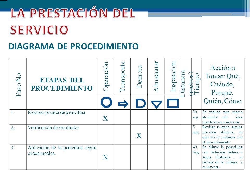ETAPAS DEL PROCEDIMIENTO