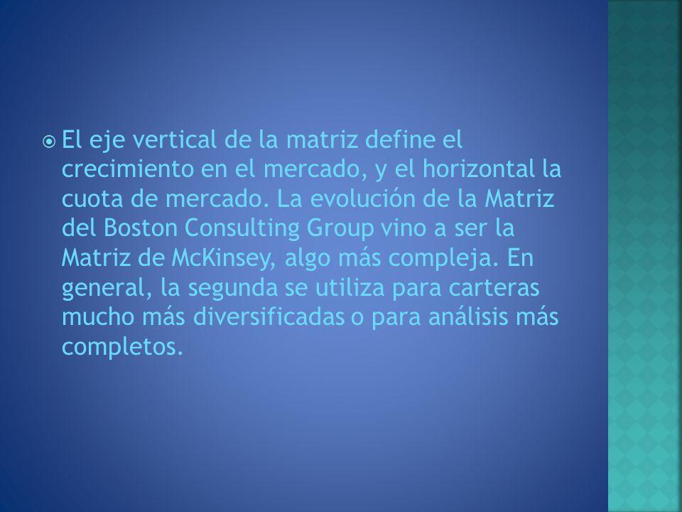 El eje vertical de la matriz define el crecimiento en el mercado, y el horizontal la cuota de mercado.