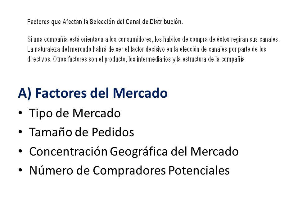 A) Factores del Mercado