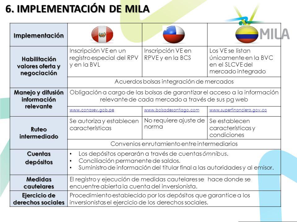 6. IMPLEMENTACIÓN DE MILA
