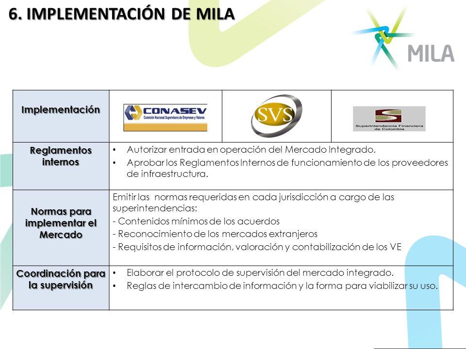 Normas para implementar el Mercado Coordinación para la supervisión