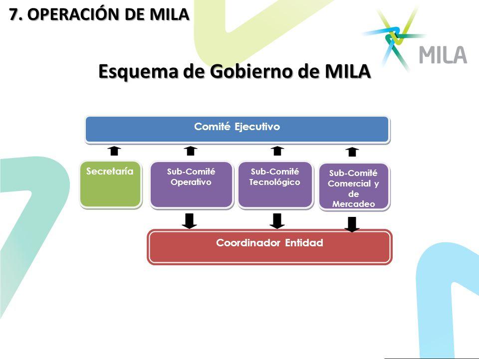 Esquema de Gobierno de MILA