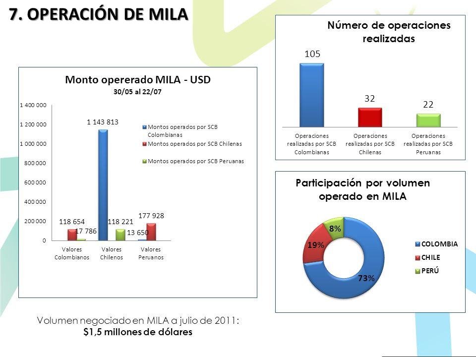 Volumen negociado en MILA a julio de 2011: