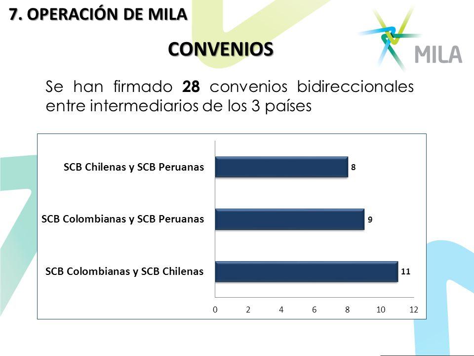 CONVENIOS 7. OPERACIÓN DE MILA