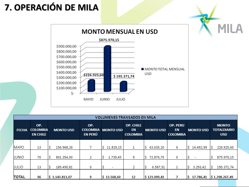 VOLUMENES TRANSADOS EN MILA