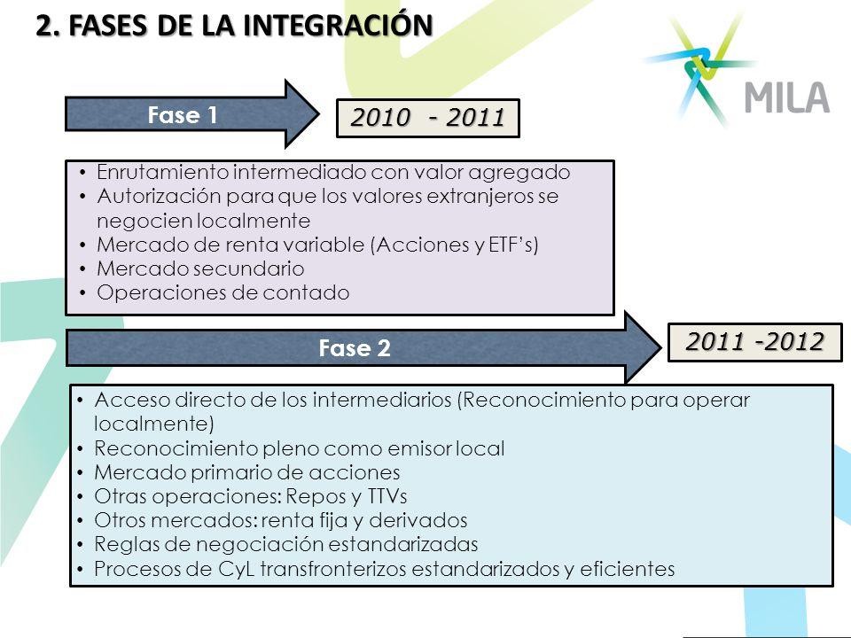 2. FASES DE LA INTEGRACIÓN