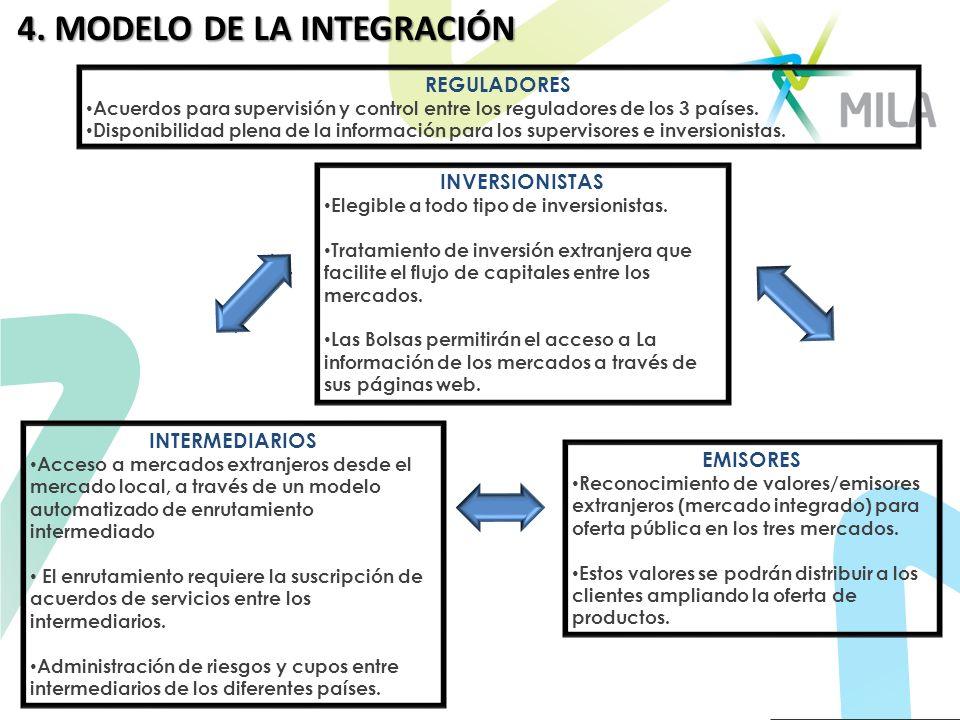 4. MODELO DE LA INTEGRACIÓN