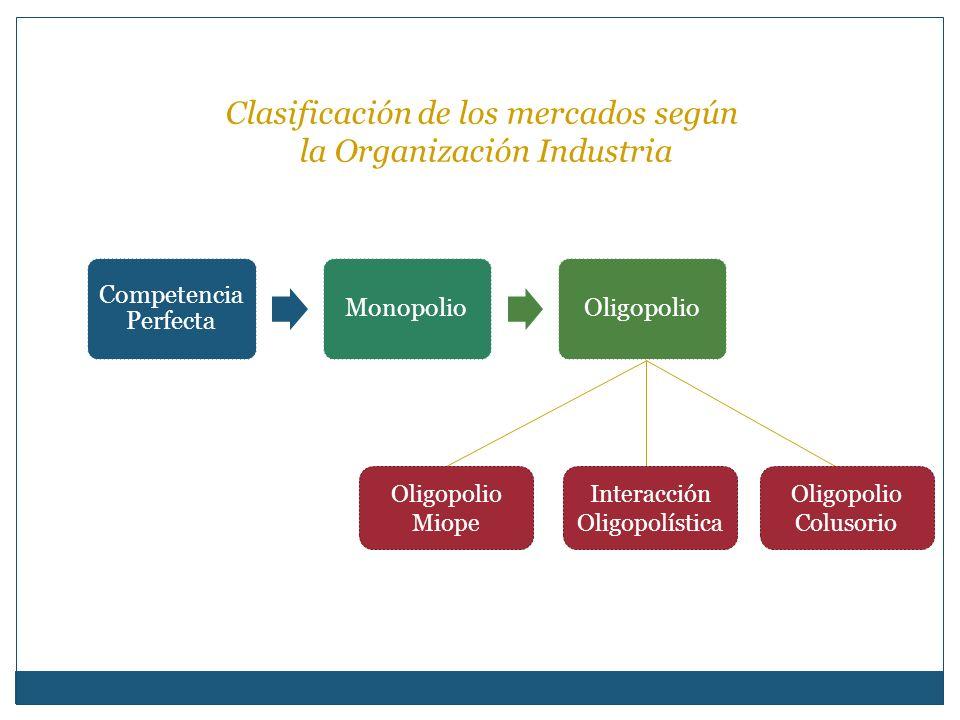 Clasificación de los mercados según la Organización Industria