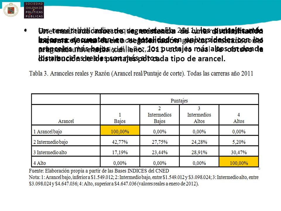 Este resultado muestra la existencia de una discriminación extrema y una fuerte segmentación de los mercados del pregrado universitario chileno.
