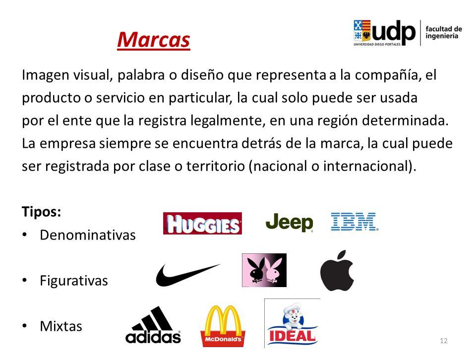 Marcas Imagen visual, palabra o diseño que representa a la compañía, el. producto o servicio en particular, la cual solo puede ser usada.