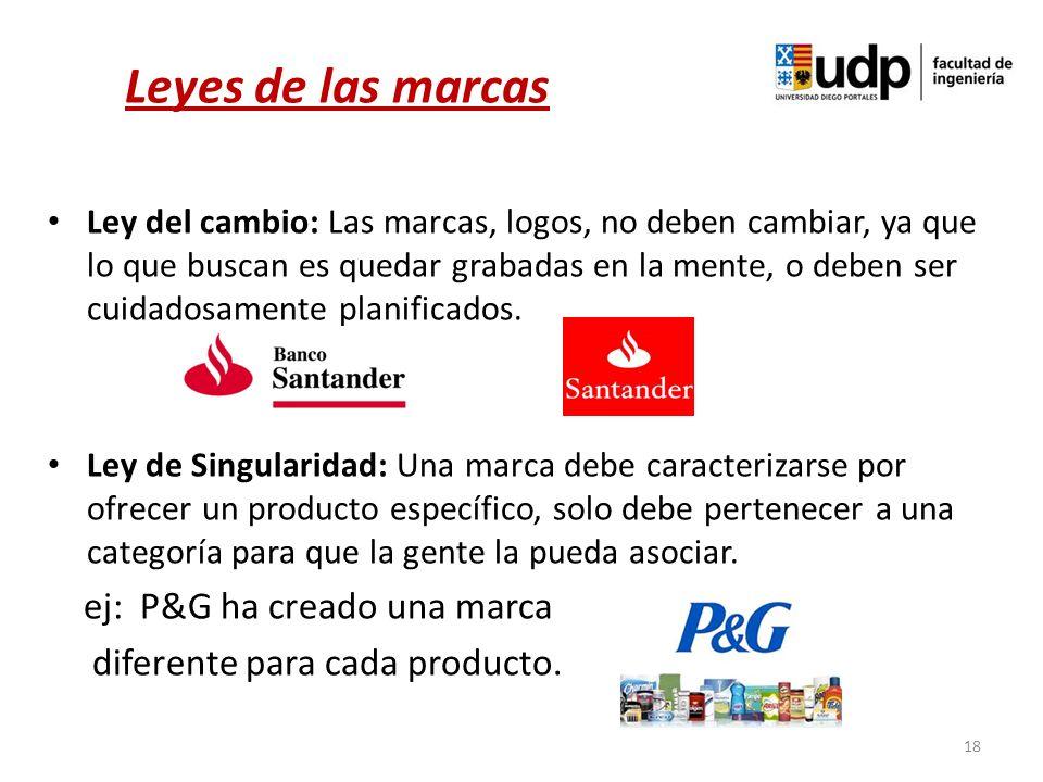 Leyes de las marcas ej: P&G ha creado una marca