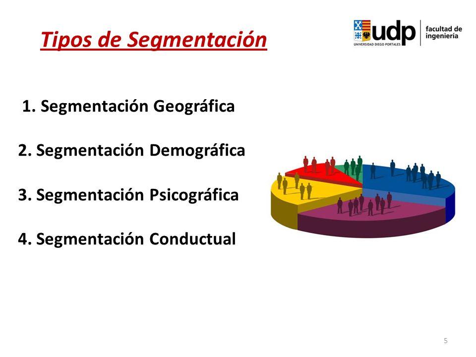 Tipos de Segmentación 1. Segmentación Geográfica