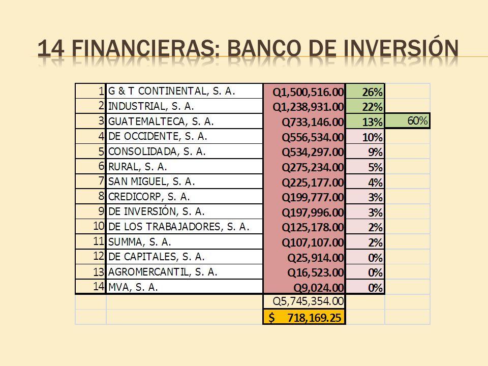 14 Financieras: banco de inversión