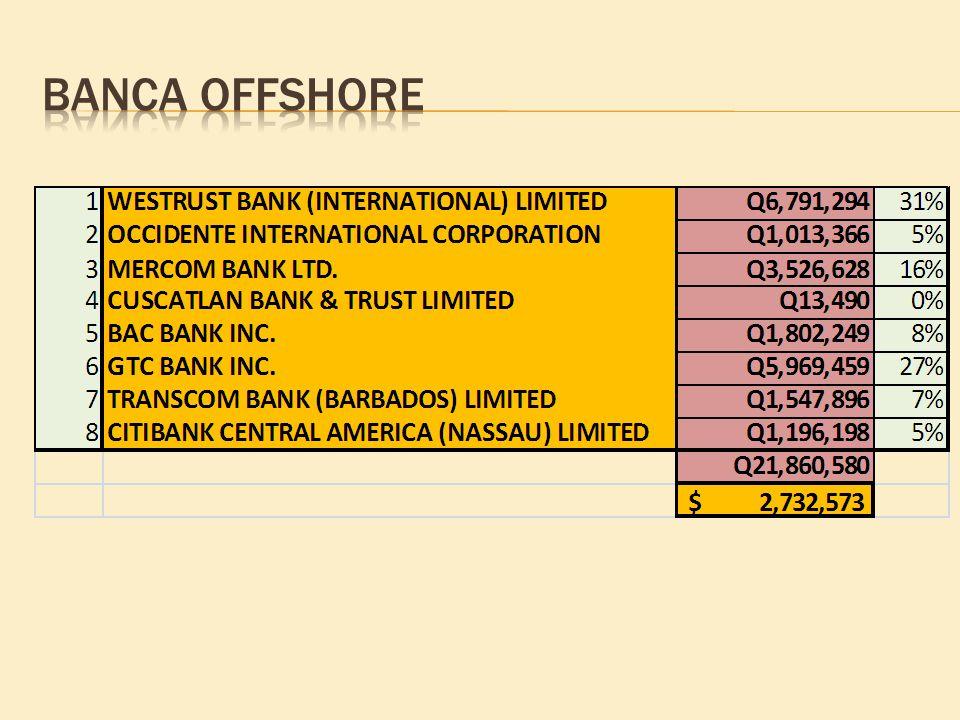 Banca offshore