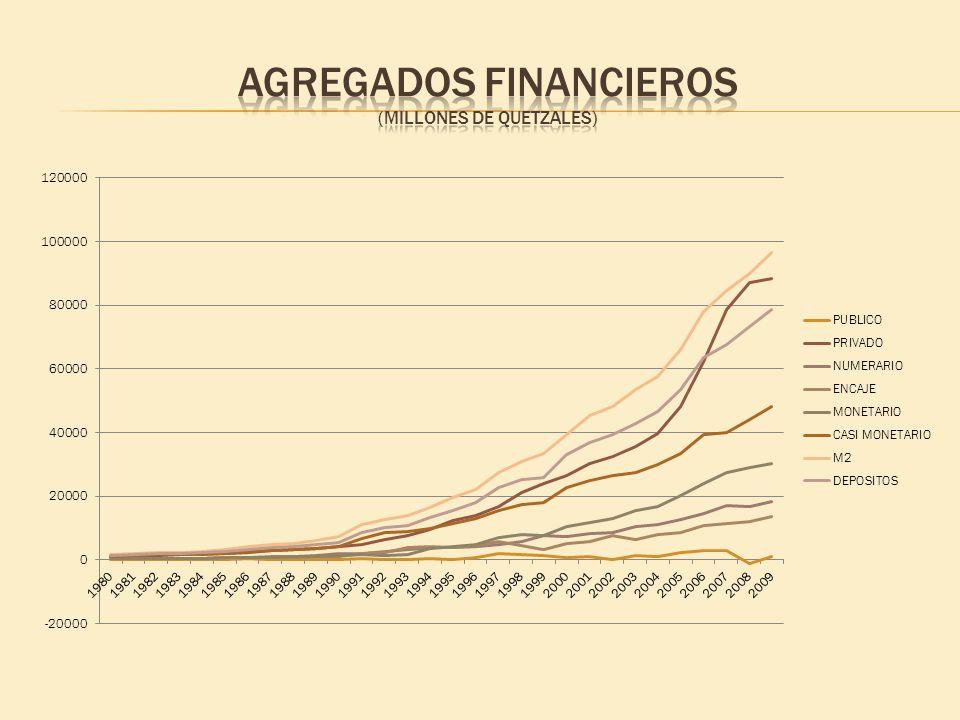 AGREGADOS FINANCIEROS (MILLONES DE QUETZALES)