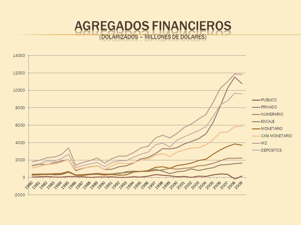 Agregados financieros (Dolarizados – millones de dólares)