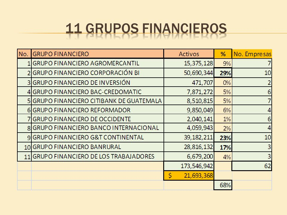 11 grupos financieros