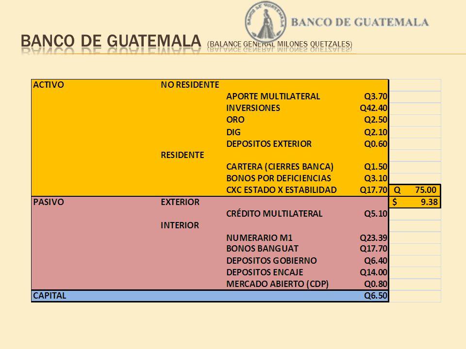 Banco de Guatemala (BALANCE GENERAL MILONES QUETZALES)